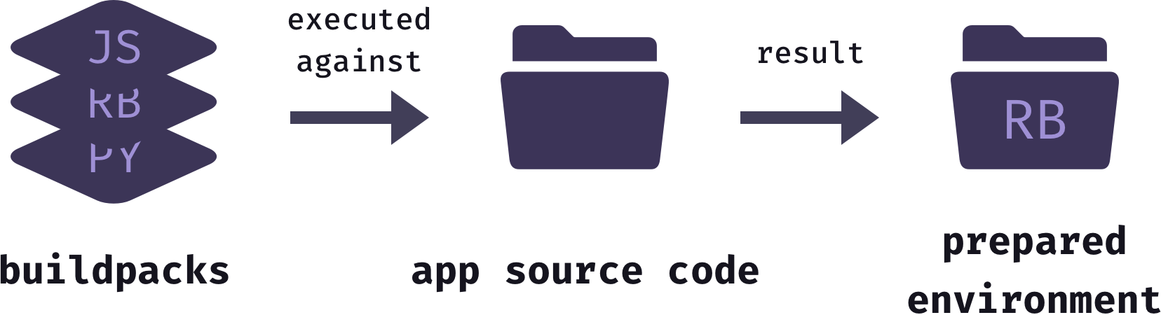 Buildpacks executed against application source code, resulting in prepared environment