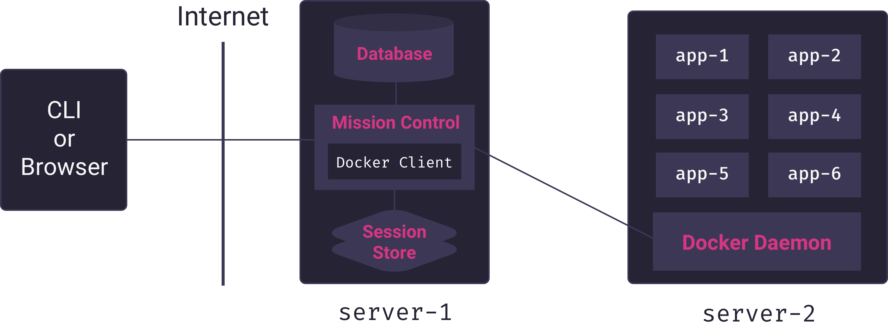 Mission Control service connecting to remote Docker host
